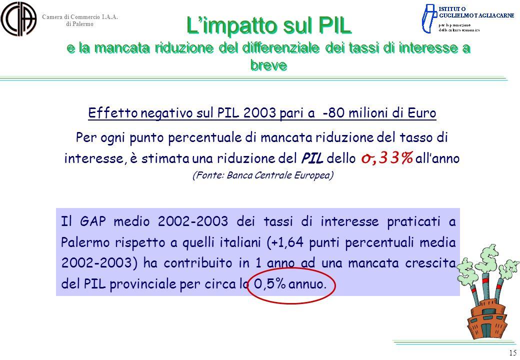 Effetto negativo sul PIL 2003 pari a -80 milioni di Euro