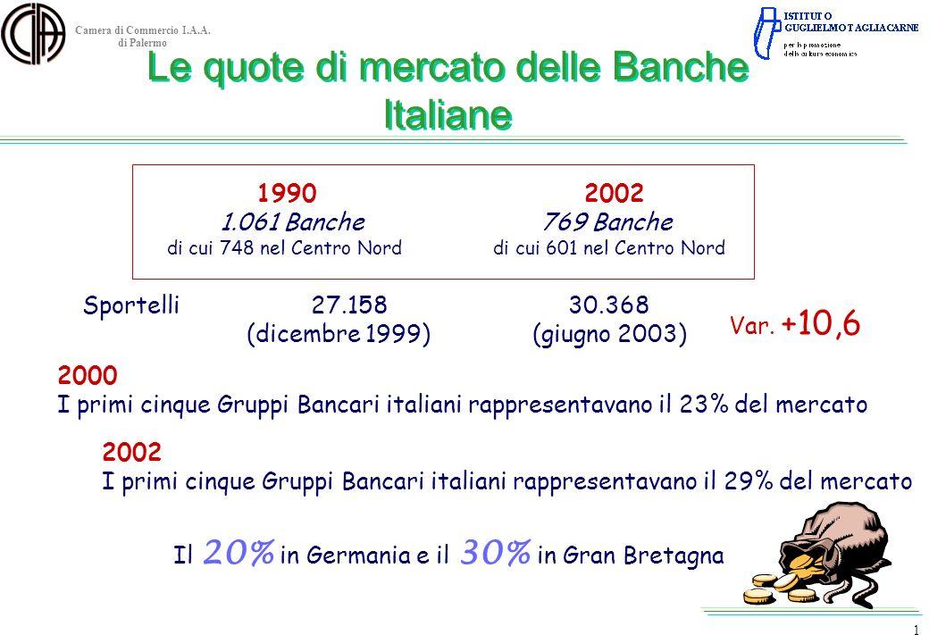 Le quote di mercato delle Banche Italiane