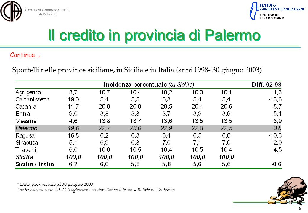 Il credito in provincia di Palermo