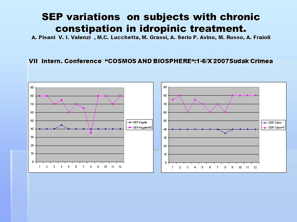 SEP variations on subjects with chronic constipation in idropinic treatment.