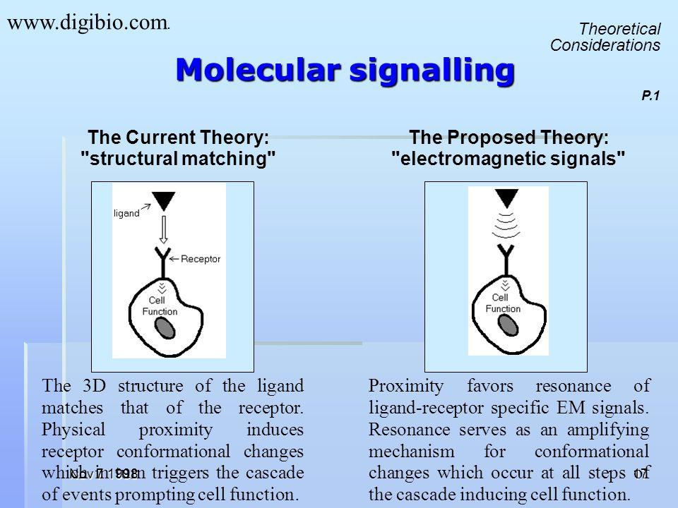 Molecular signalling www.digibio.com.