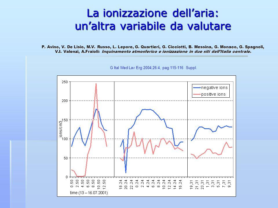 La ionizzazione dell'aria: un'altra variabile da valutare P. Avino, V