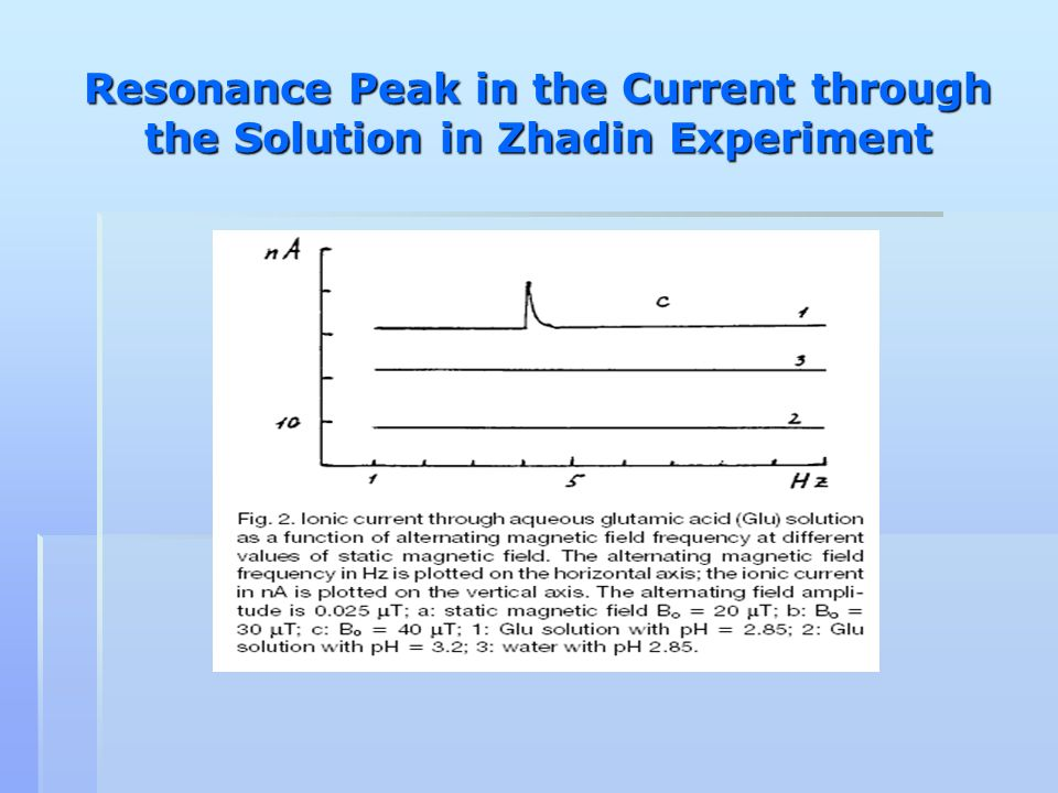 Resonance Peak in the Current through the Solution in Zhadin Experiment