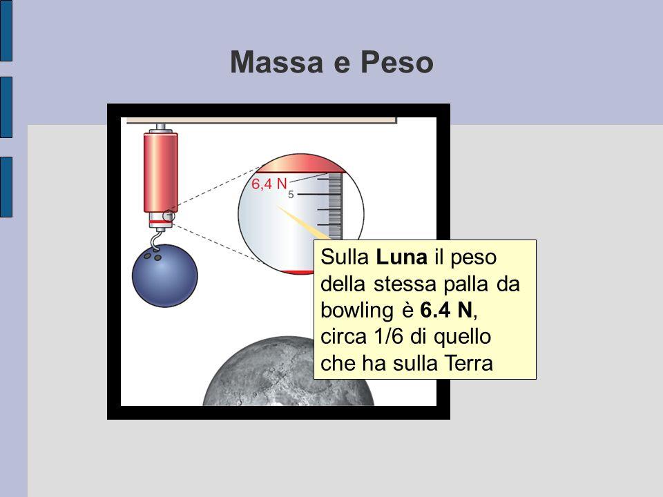 Massa e Peso Sulla Luna il peso della stessa palla da bowling è 6.4 N, circa 1/6 di quello che ha sulla Terra.