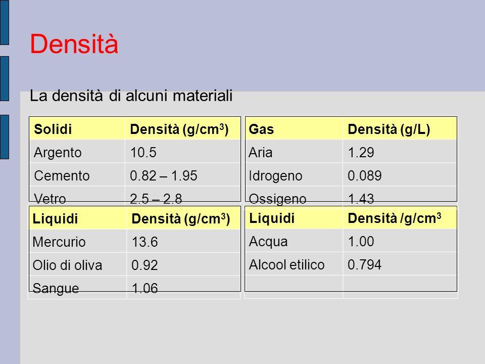 Densità La densità di alcuni materiali Solidi Densità (g/cm3) Argento