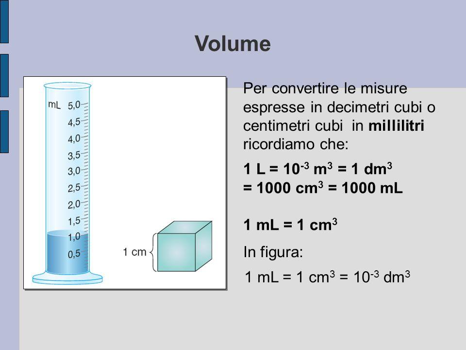Volume Per convertire le misure espresse in decimetri cubi o centimetri cubi in millilitri ricordiamo che: