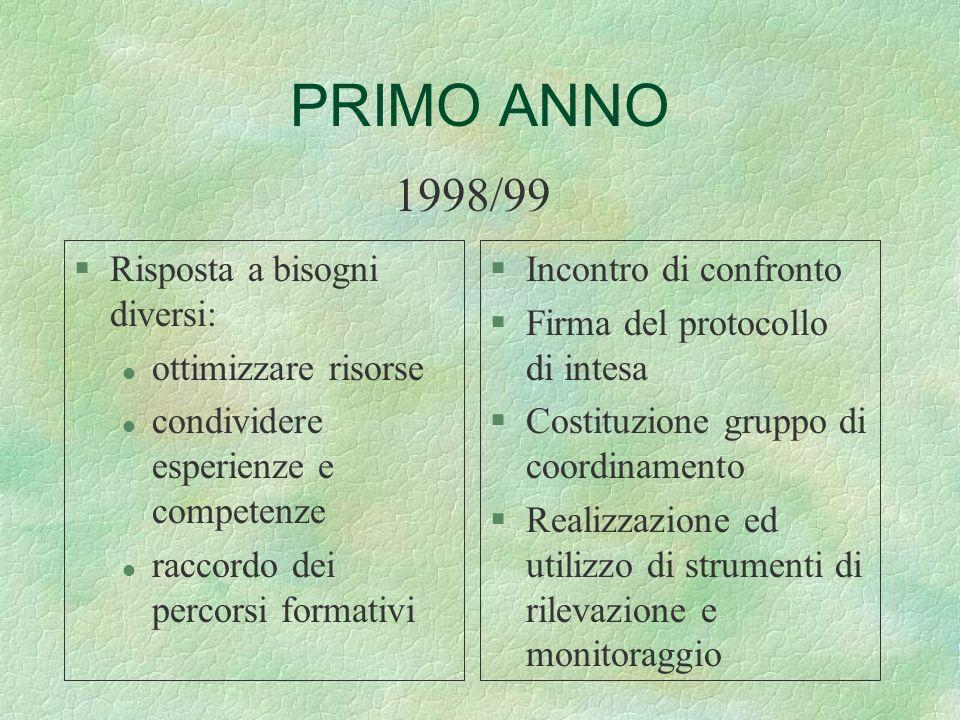 PRIMO ANNO 1998/99 Risposta a bisogni diversi: ottimizzare risorse
