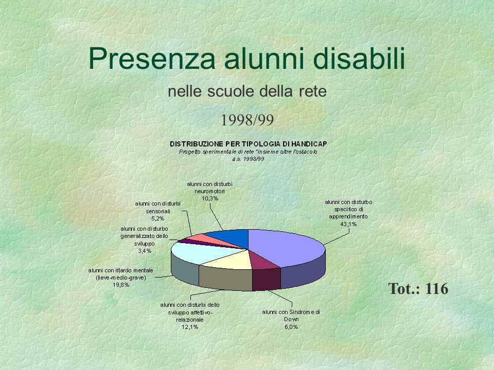 Presenza alunni disabili