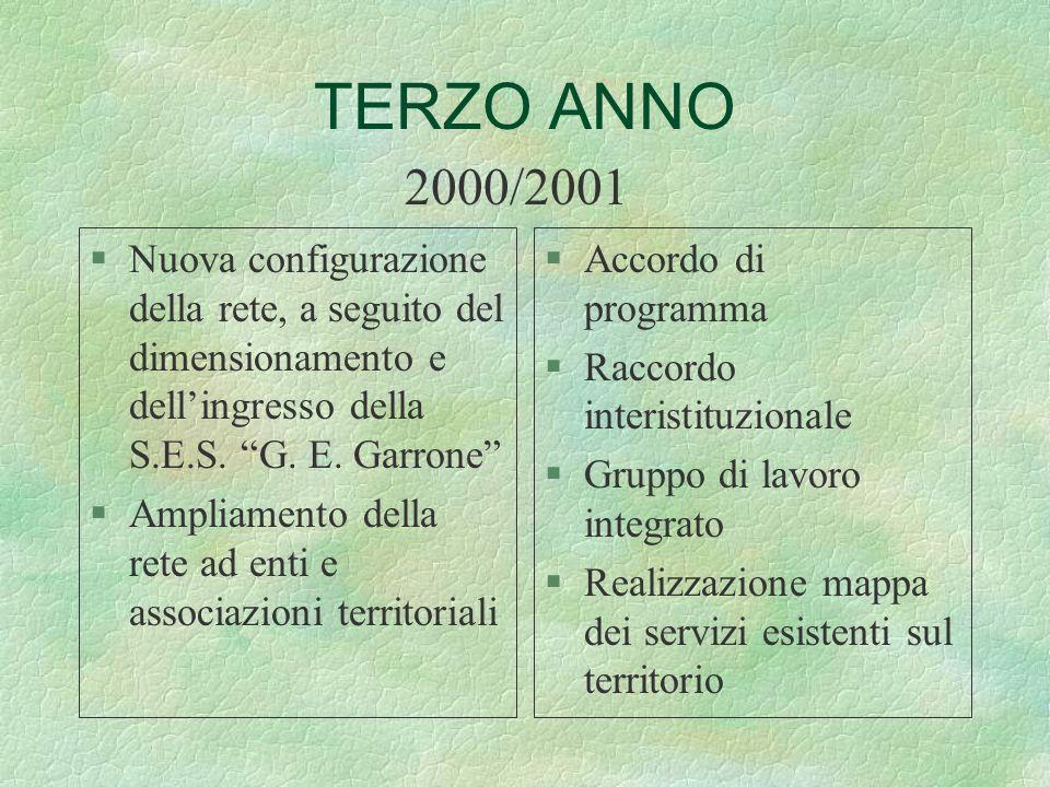 TERZO ANNO 2000/2001. Nuova configurazione della rete, a seguito del dimensionamento e dell'ingresso della S.E.S. G. E. Garrone