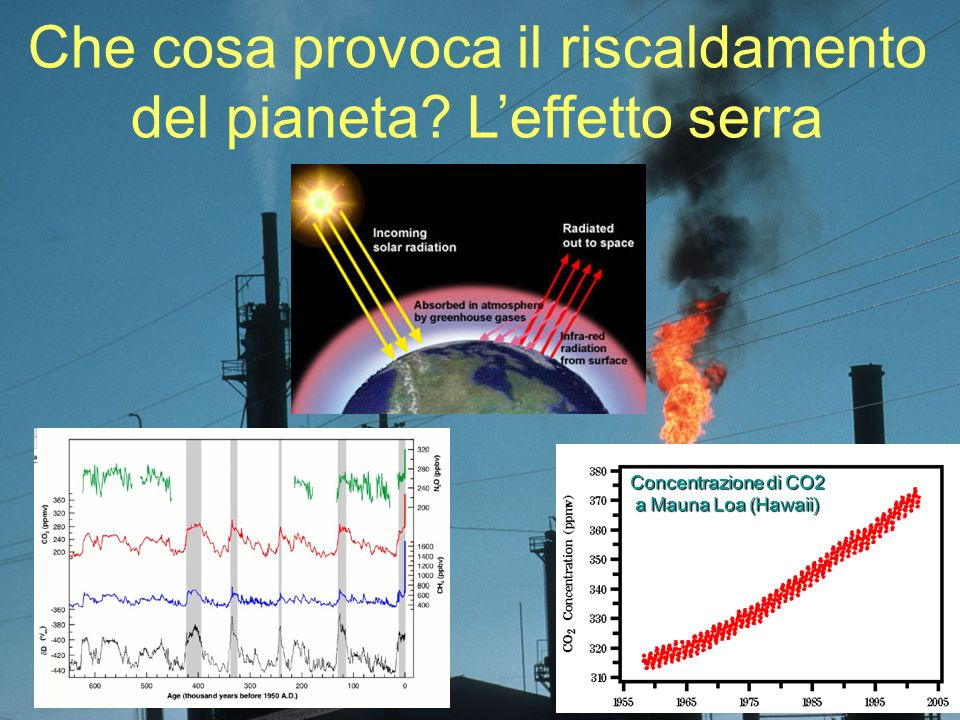 Che cosa provoca il riscaldamento del pianeta L'effetto serra