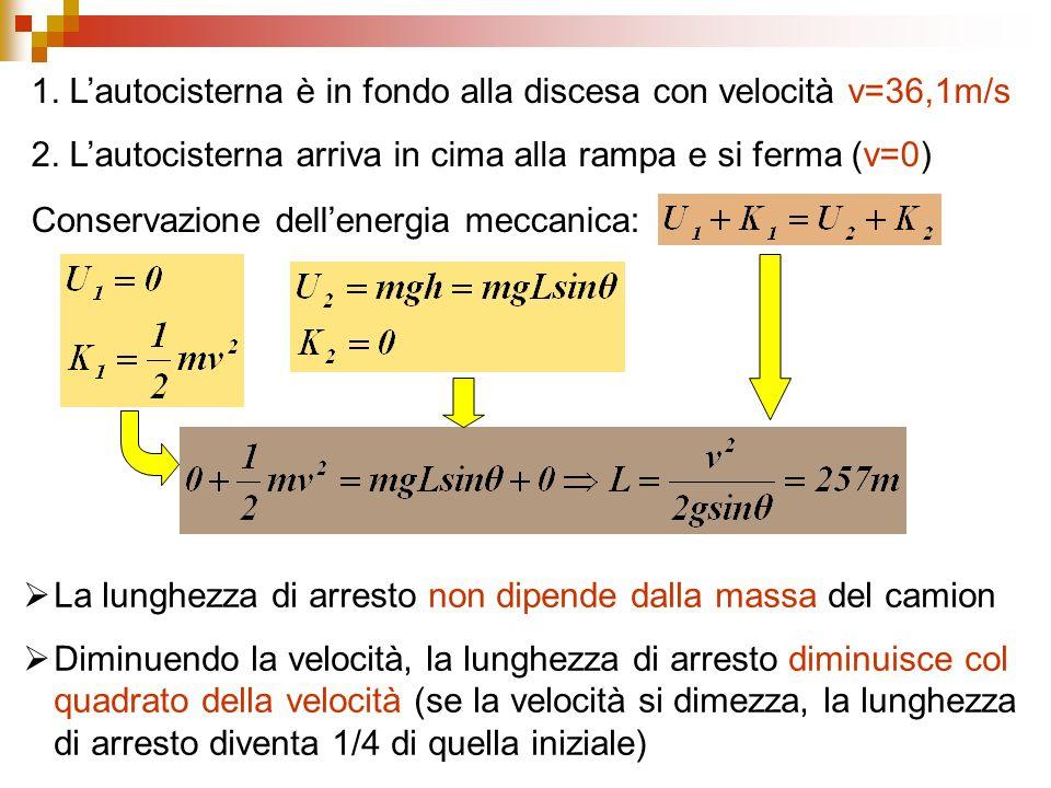 1. L'autocisterna è in fondo alla discesa con velocità v=36,1m/s