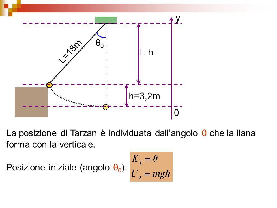 θ0 L=18m. h=3,2m. y. L-h. La posizione di Tarzan è individuata dall'angolo θ che la liana forma con la verticale.