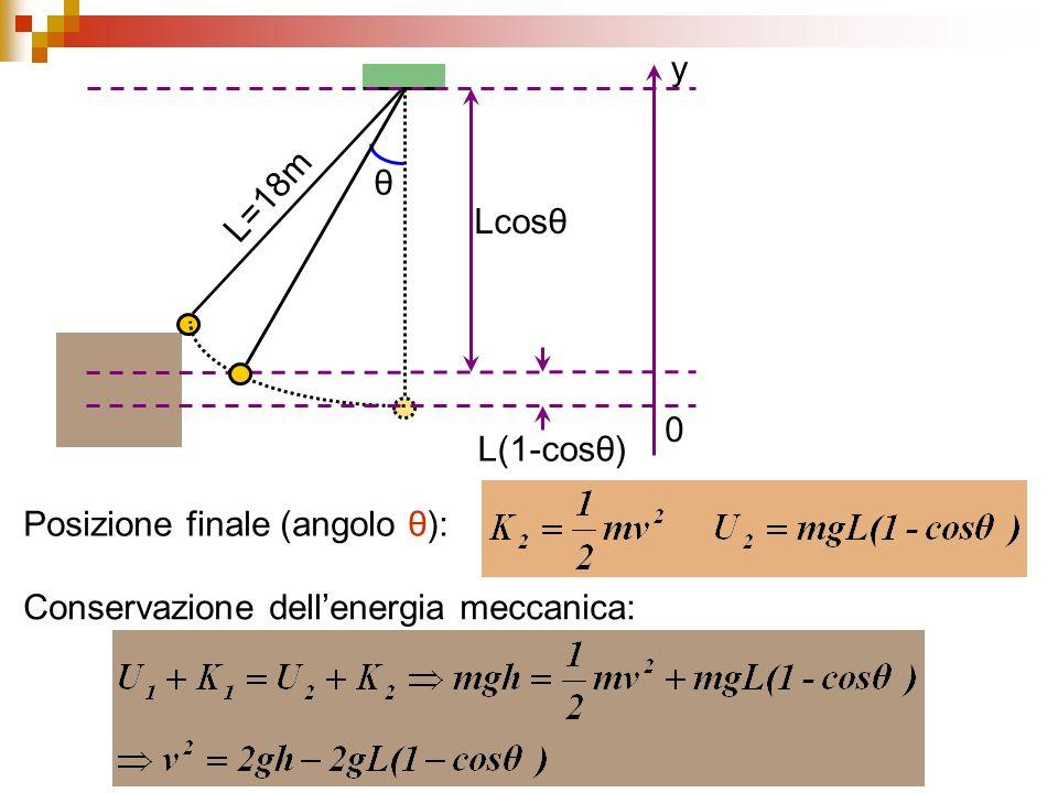 θ L=18m y Lcosθ L(1-cosθ) Posizione finale (angolo θ): Conservazione dell'energia meccanica: