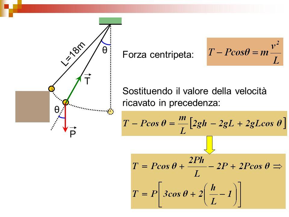 θ L=18m Forza centripeta: T P Sostituendo il valore della velocità ricavato in precedenza: θ