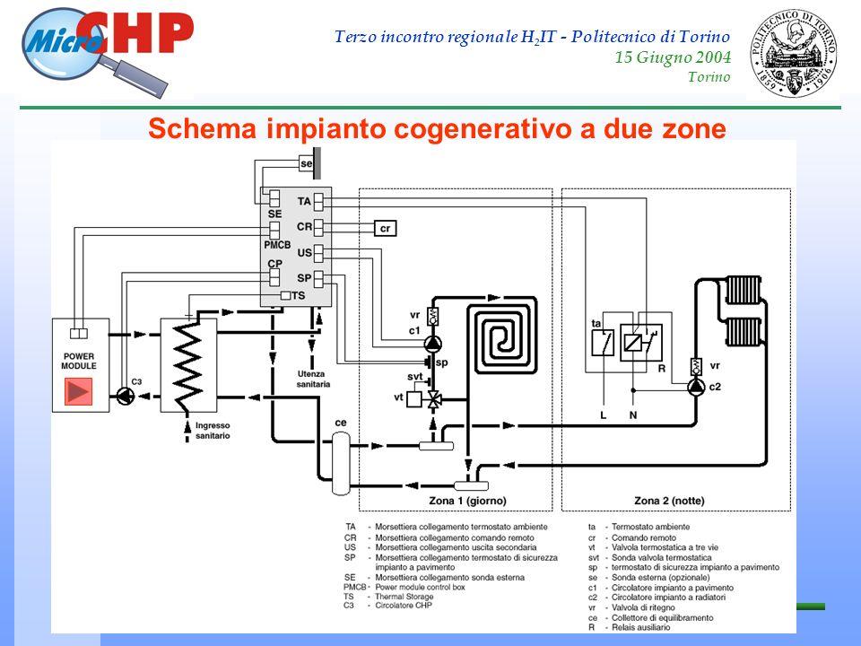 Schema impianto cogenerativo a due zone
