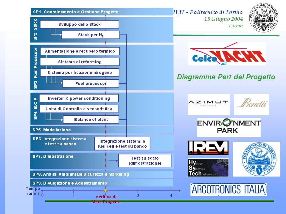 Diagramma Pert del Progetto
