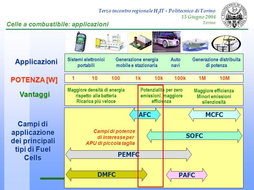 Campi di applicazione dei principali tipi di Fuel Cells