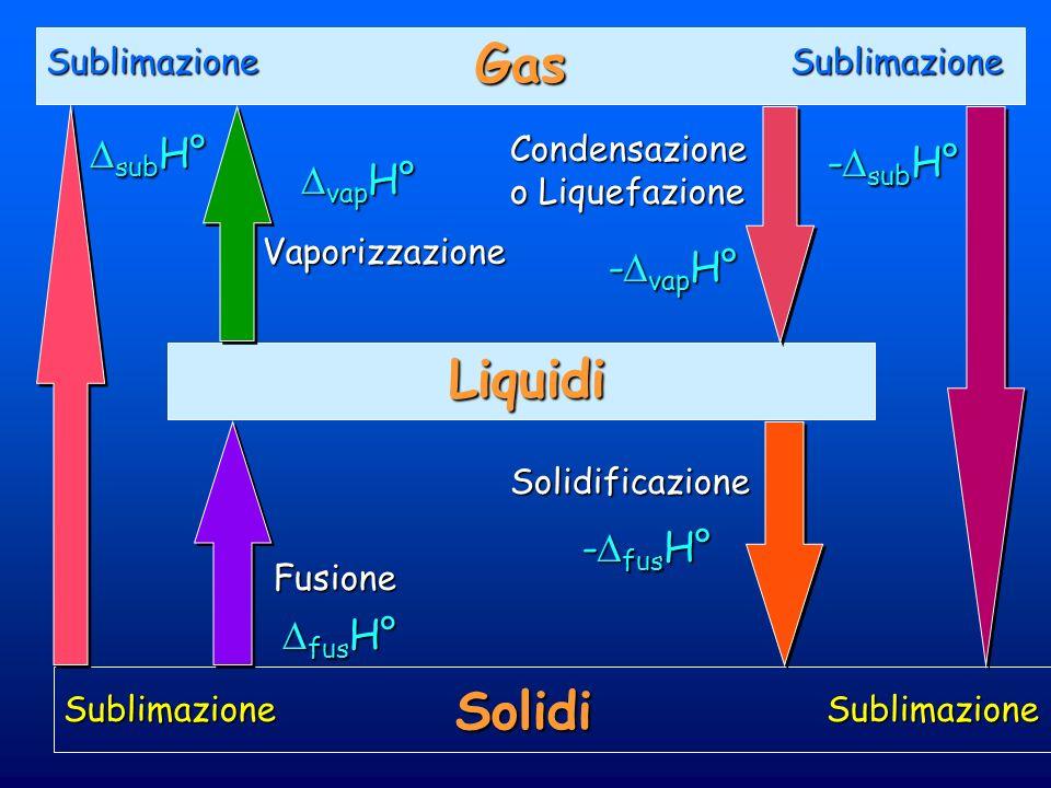 Gas Liquidi Solidi subH° -subH° vapH° -vapH° -fusH° fusH°