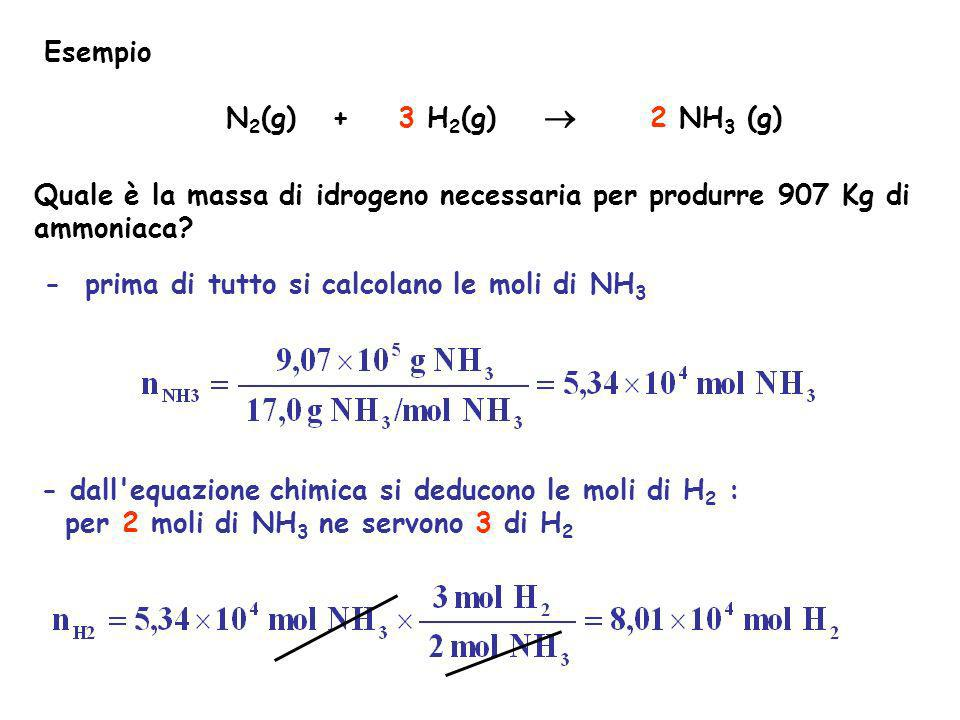Esempio N2(g) + 3 H2(g)  2 NH3 (g) Quale è la massa di idrogeno necessaria per produrre 907 Kg di ammoniaca