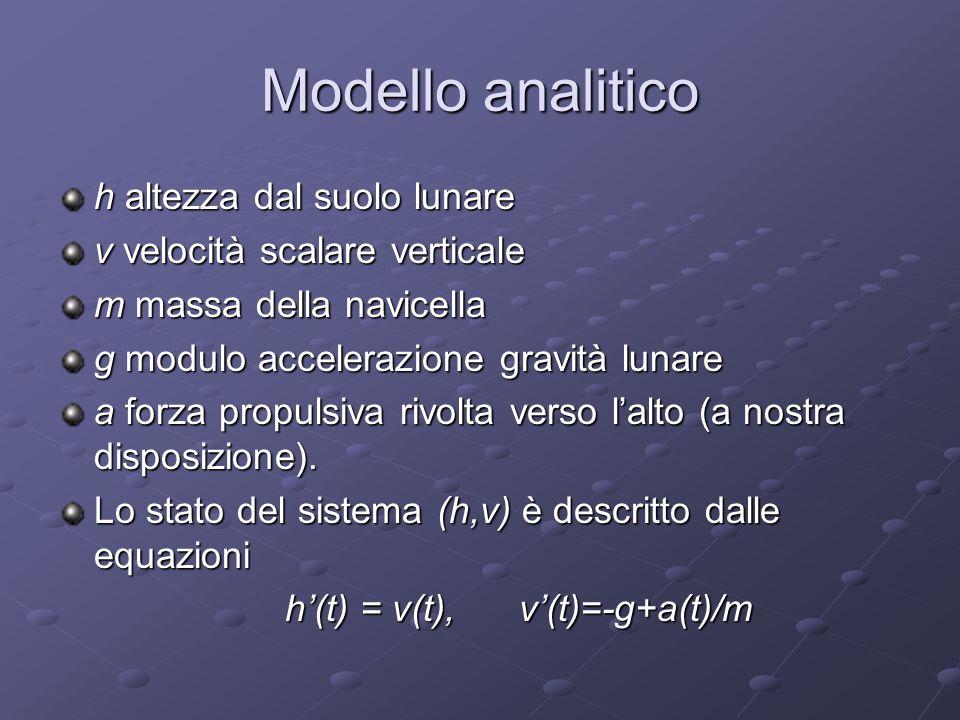 Modello analitico h altezza dal suolo lunare