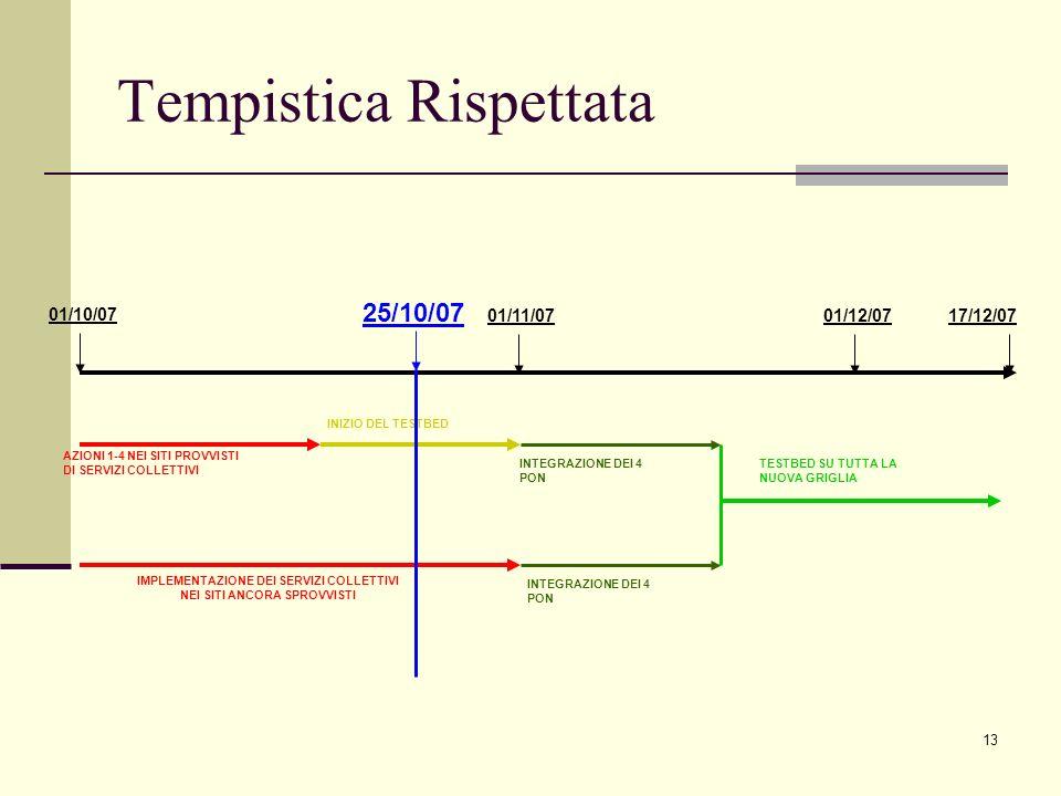 Tempistica Rispettata