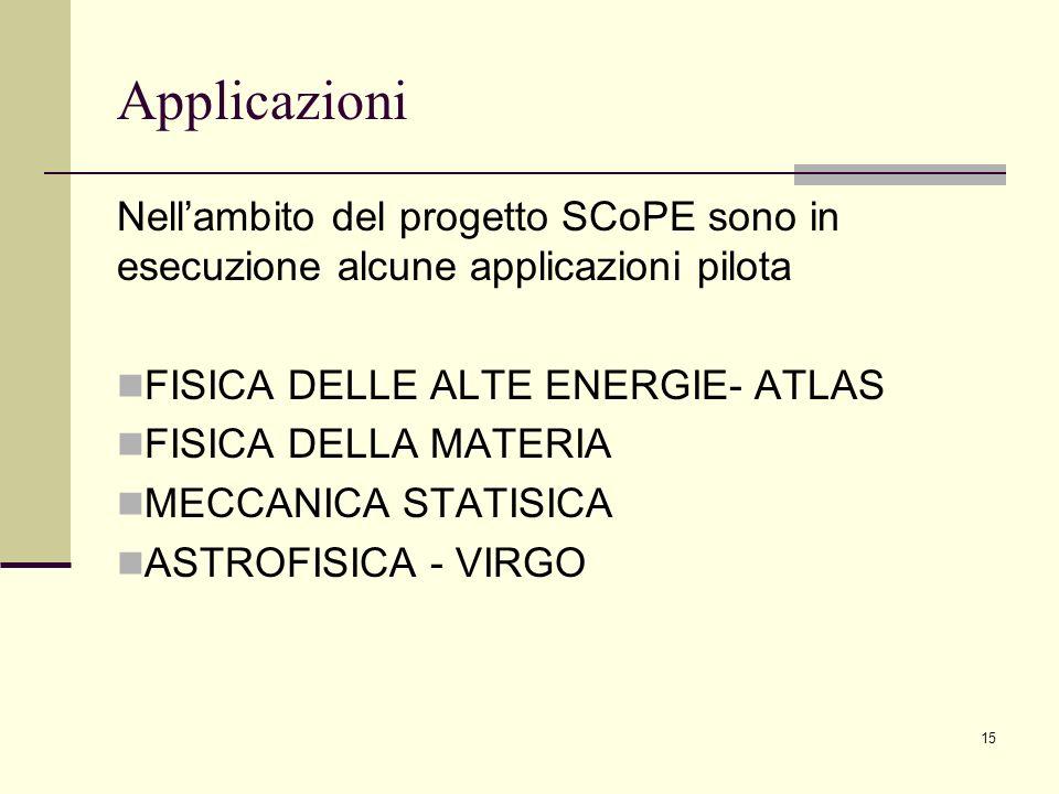 Applicazioni Nell'ambito del progetto SCoPE sono in esecuzione alcune applicazioni pilota. FISICA DELLE ALTE ENERGIE- ATLAS.
