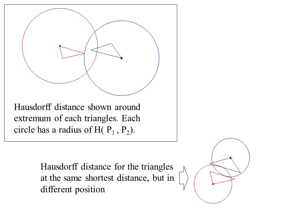Hausdorff distance shown around extremum of each triangles