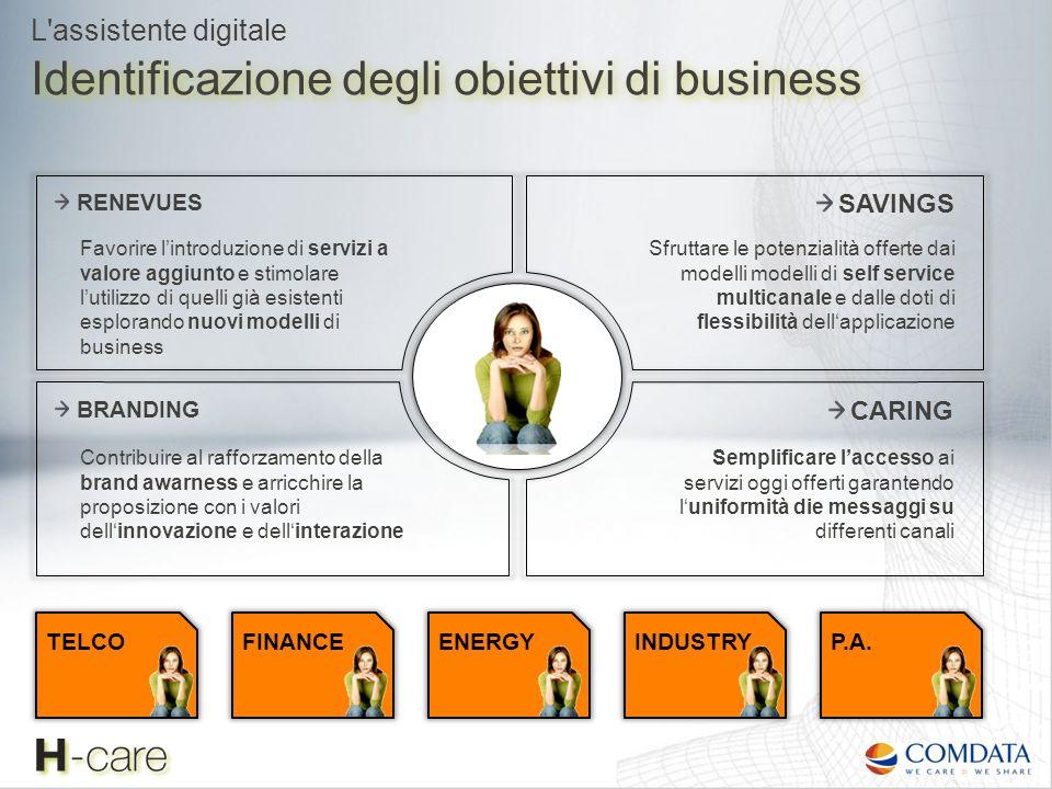 Identificazione degli obiettivi di business