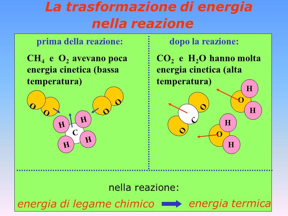 La trasformazione di energia nella reazione