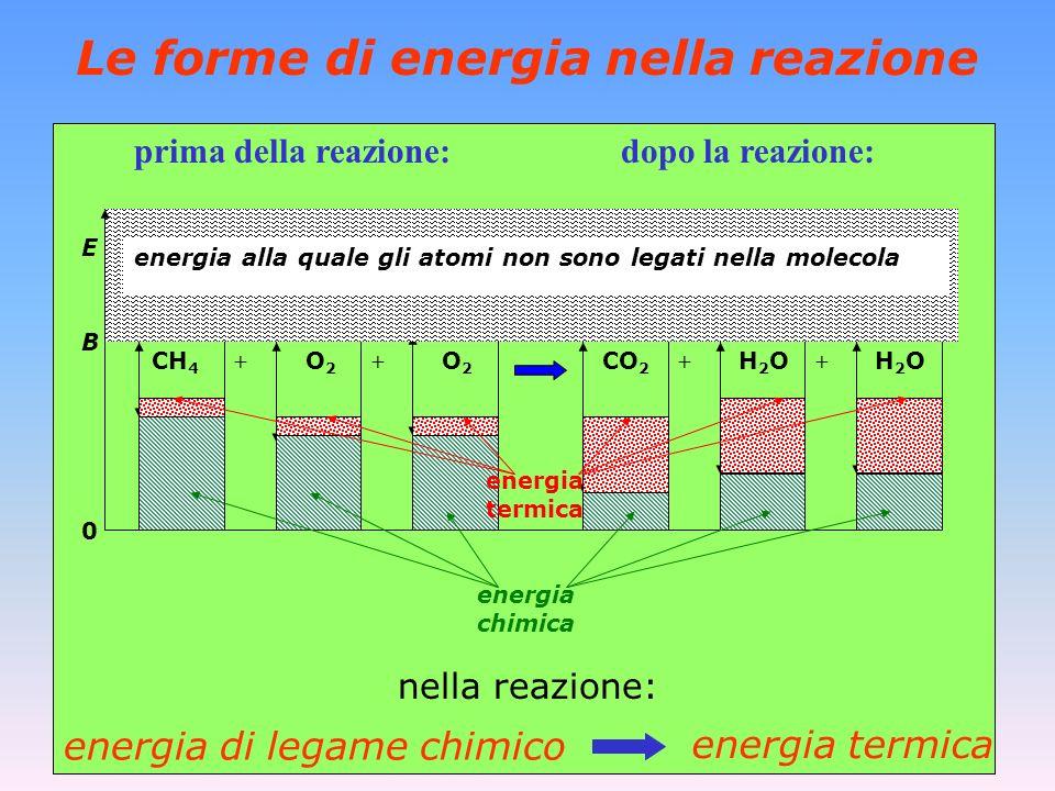 Le forme di energia nella reazione
