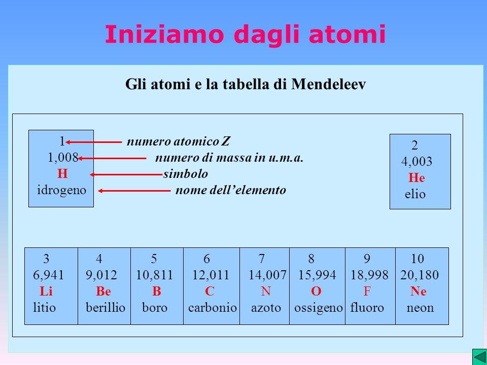 Gli atomi e la tabella di Mendeleev