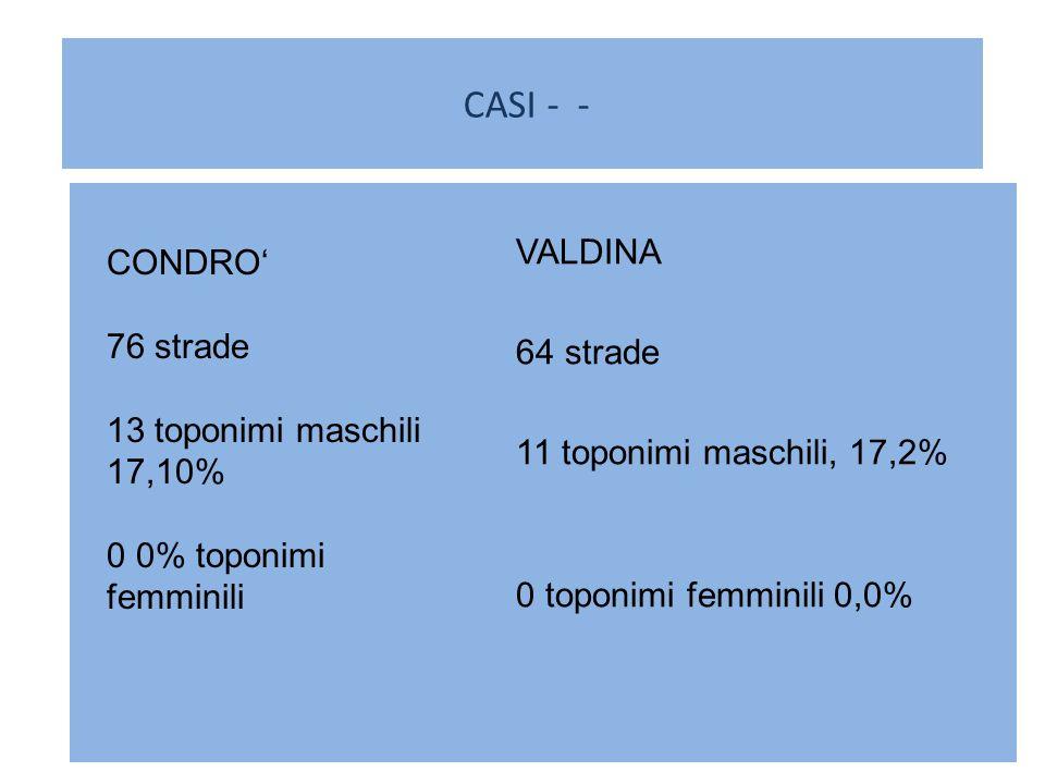 CASI - - VALDINA CONDRO' strade 76 strade 13 toponimi maschili 17,10%