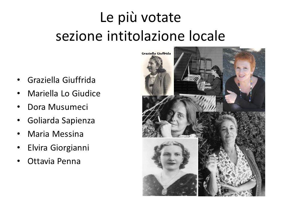 Le più votate sezione intitolazione locale