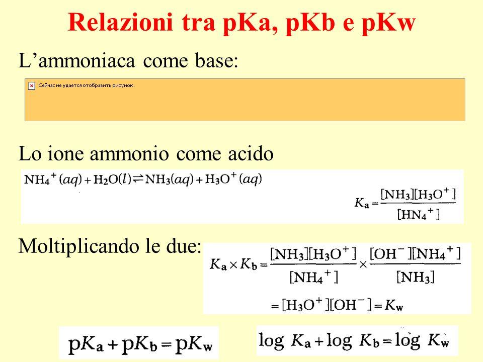 Relazioni tra pKa, pKb e pKw