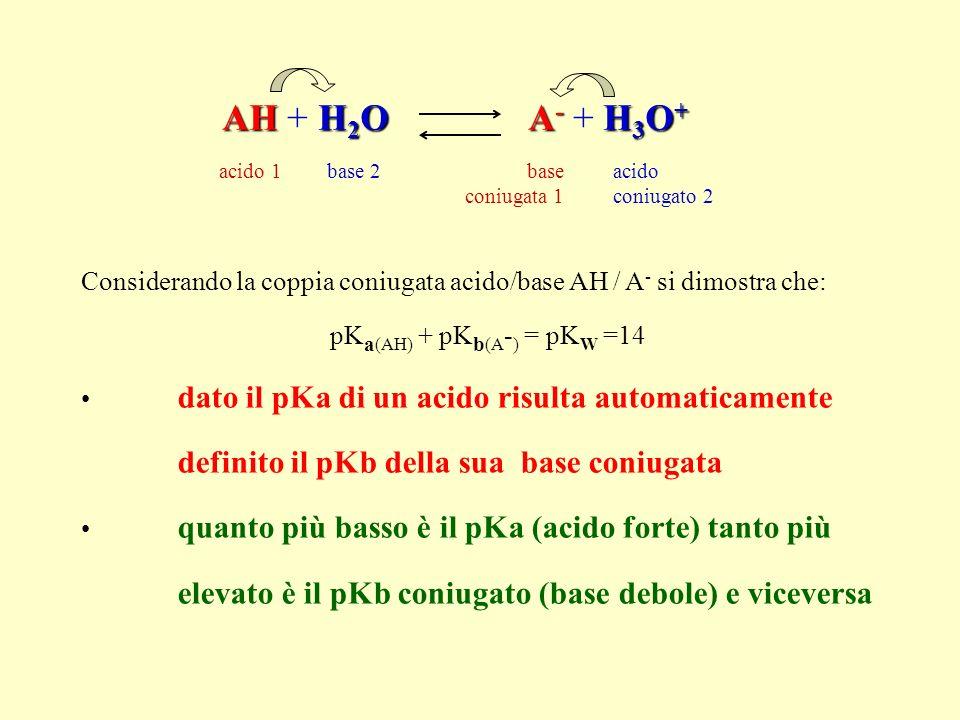 pKa(AH) + pKb(A-) = pKW =14