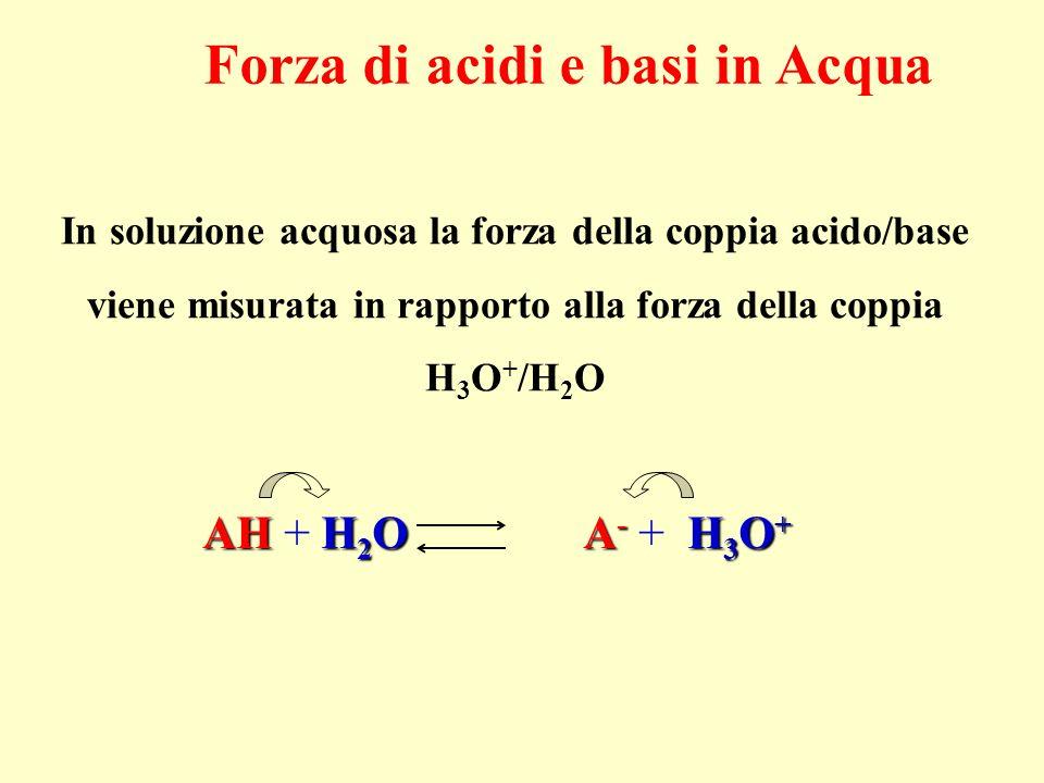 Forza di acidi e basi in Acqua