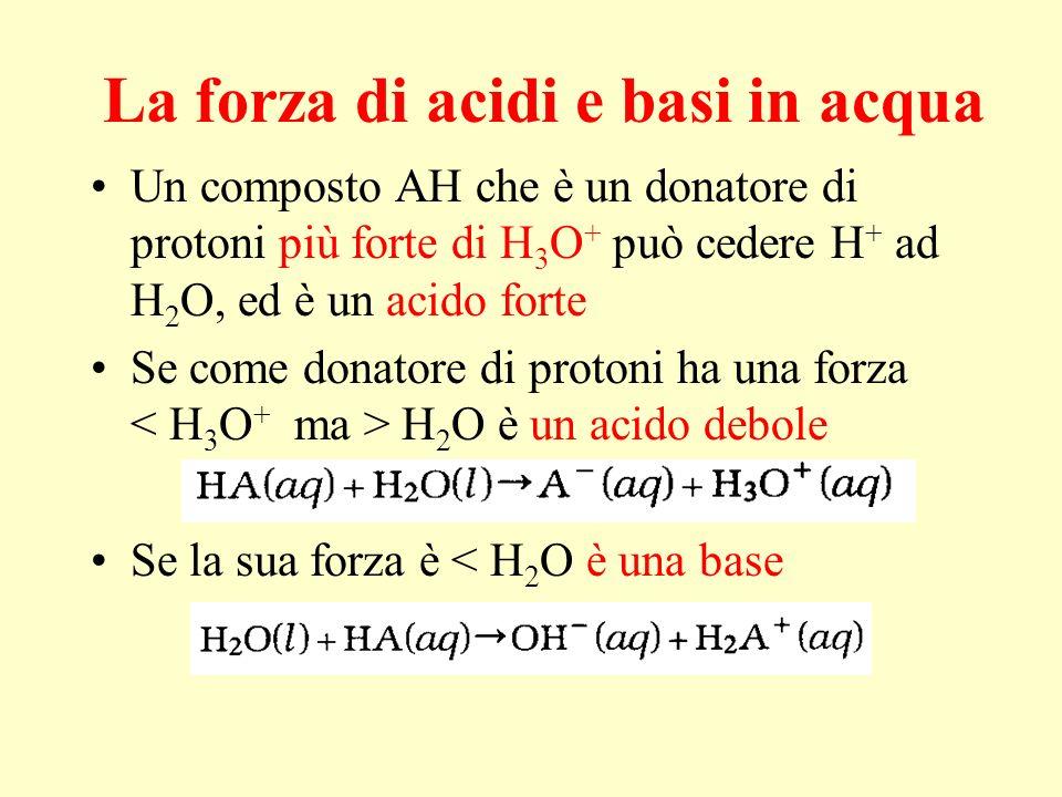 La forza di acidi e basi in acqua