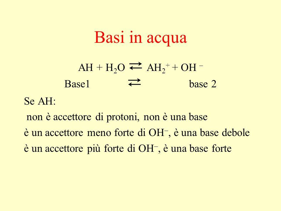 Basi in acqua AH + H2O ⇄ AH2+ + OH – Base1 ⇄ base 2 Se AH: