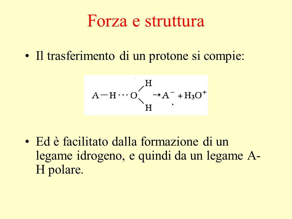 Forza e struttura Il trasferimento di un protone si compie: