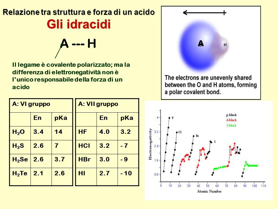 Relazione tra struttura e forza di un acido