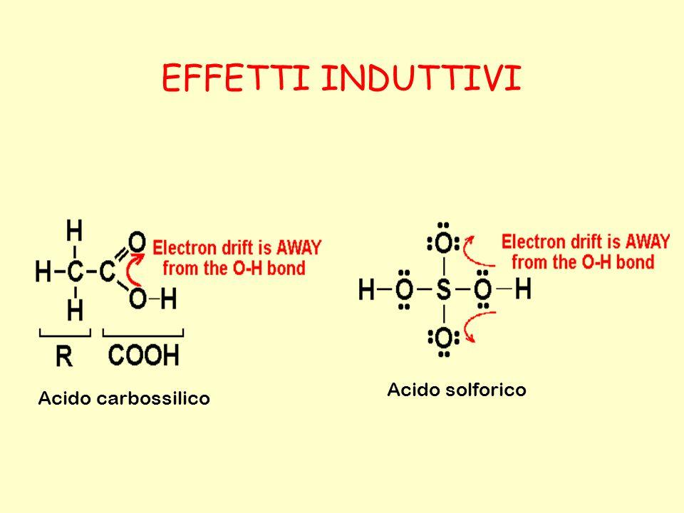 EFFETTI INDUTTIVI Acido solforico Acido carbossilico
