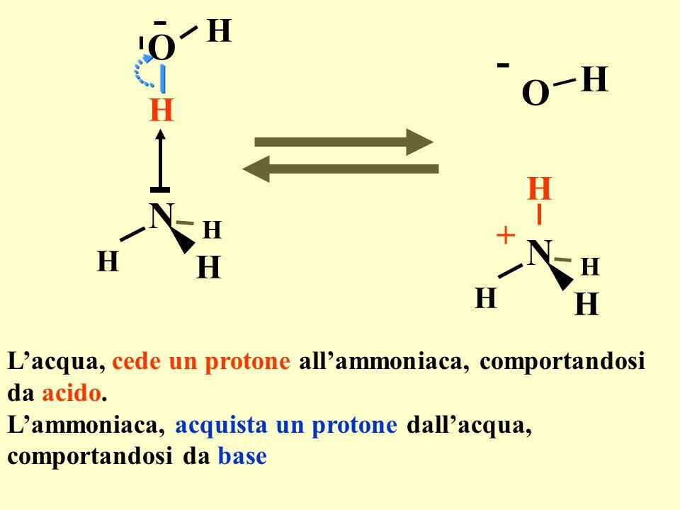 H O. O. H. - N. H. + N. H. L'acqua, cede un protone all'ammoniaca, comportandosi. da acido.