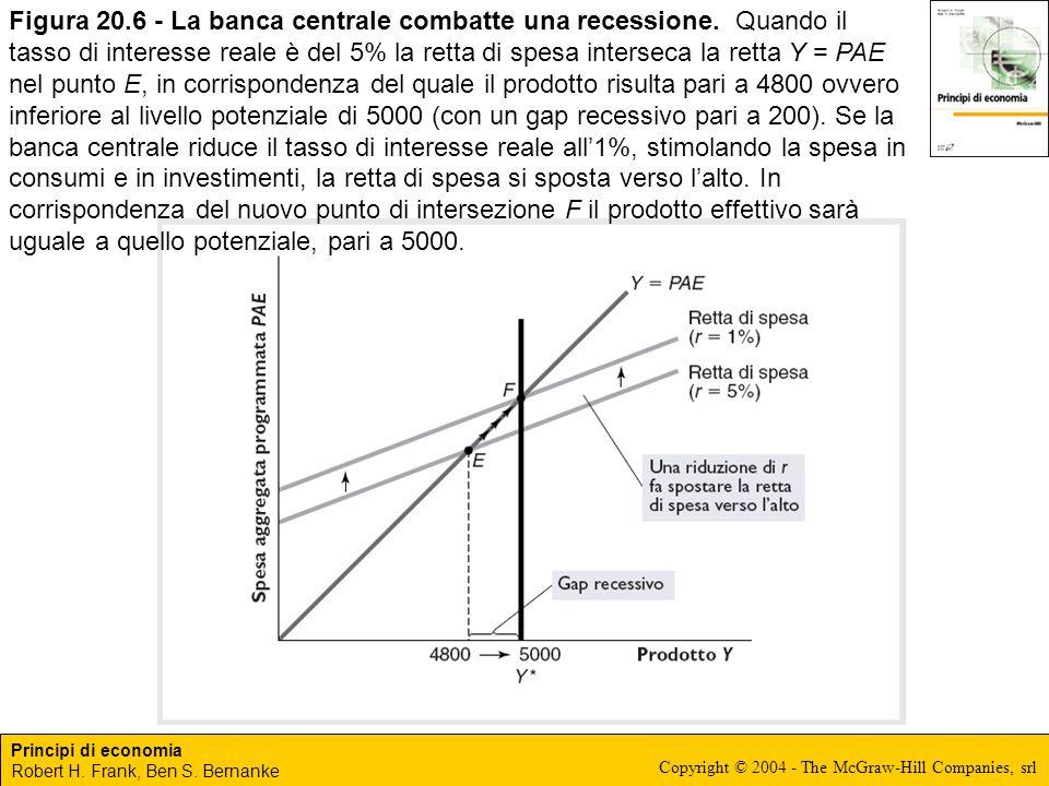 Figura 20. 6 - La banca centrale combatte una recessione