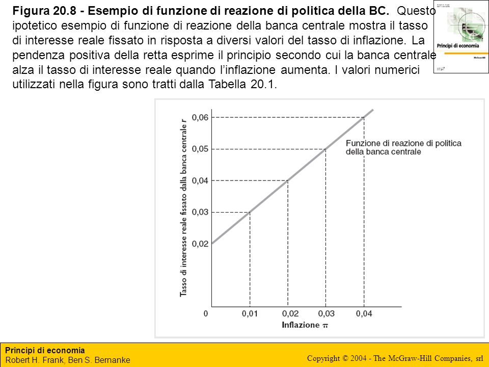 Figura 20. 8 - Esempio di funzione di reazione di politica della BC