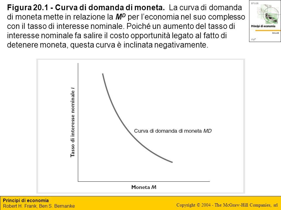 Figura 20. 1 - Curva di domanda di moneta