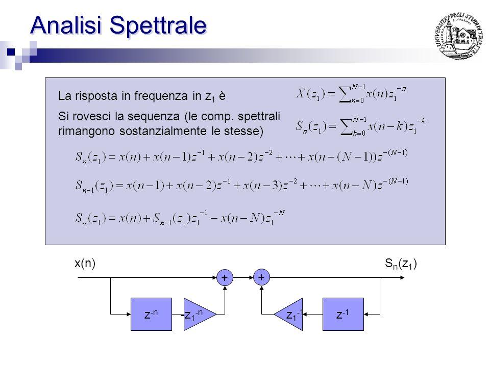 Analisi Spettrale La risposta in frequenza in z1 è