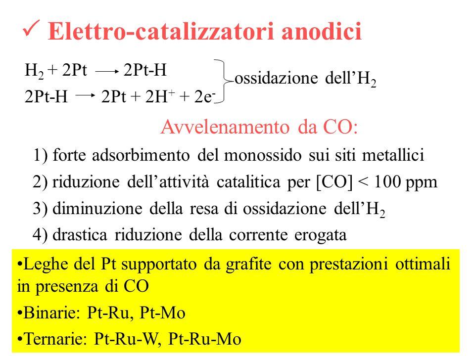  Elettro-catalizzatori anodici
