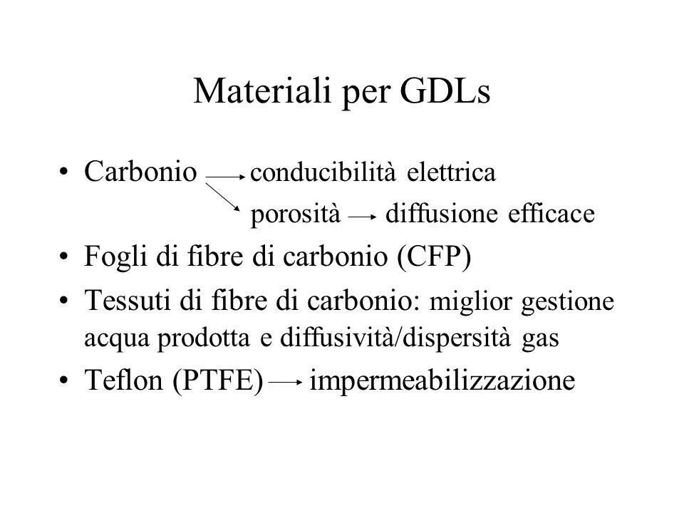 Materiali per GDLs Carbonio conducibilità elettrica