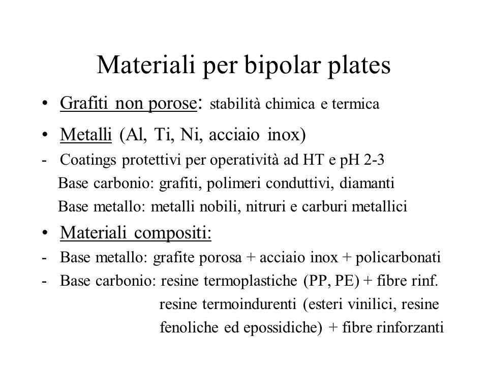 Materiali per bipolar plates