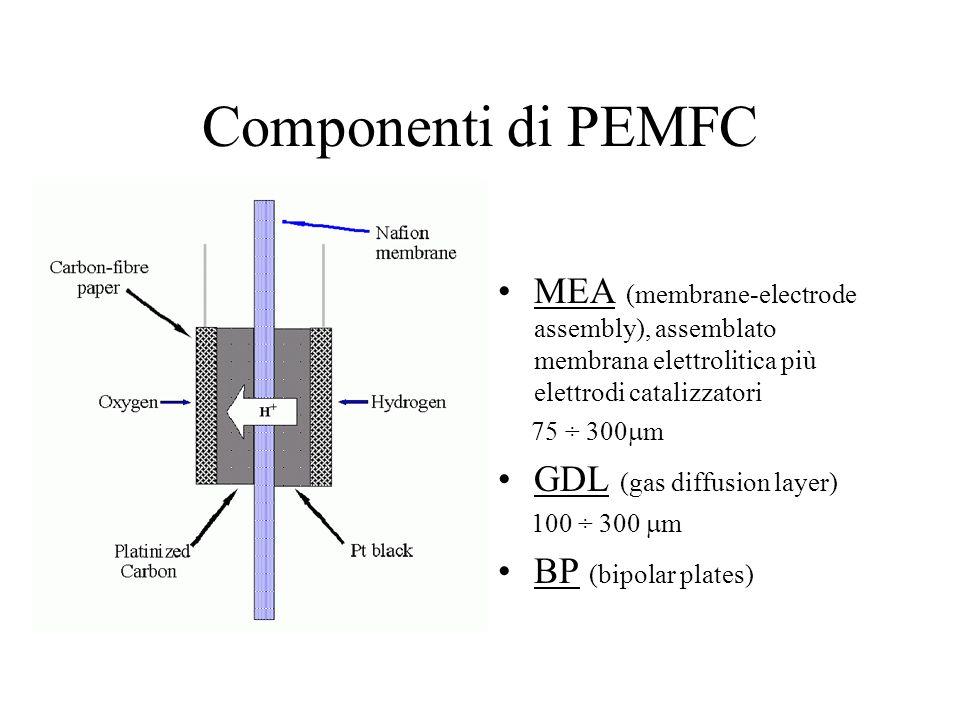 Componenti di PEMFC MEA (membrane-electrode assembly), assemblato membrana elettrolitica più elettrodi catalizzatori.